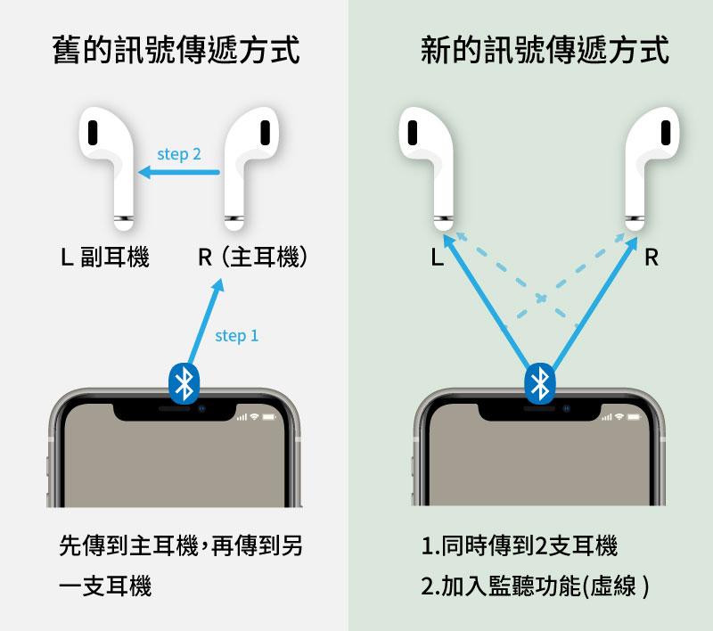 藍牙耳機訊號傳輸-新舊