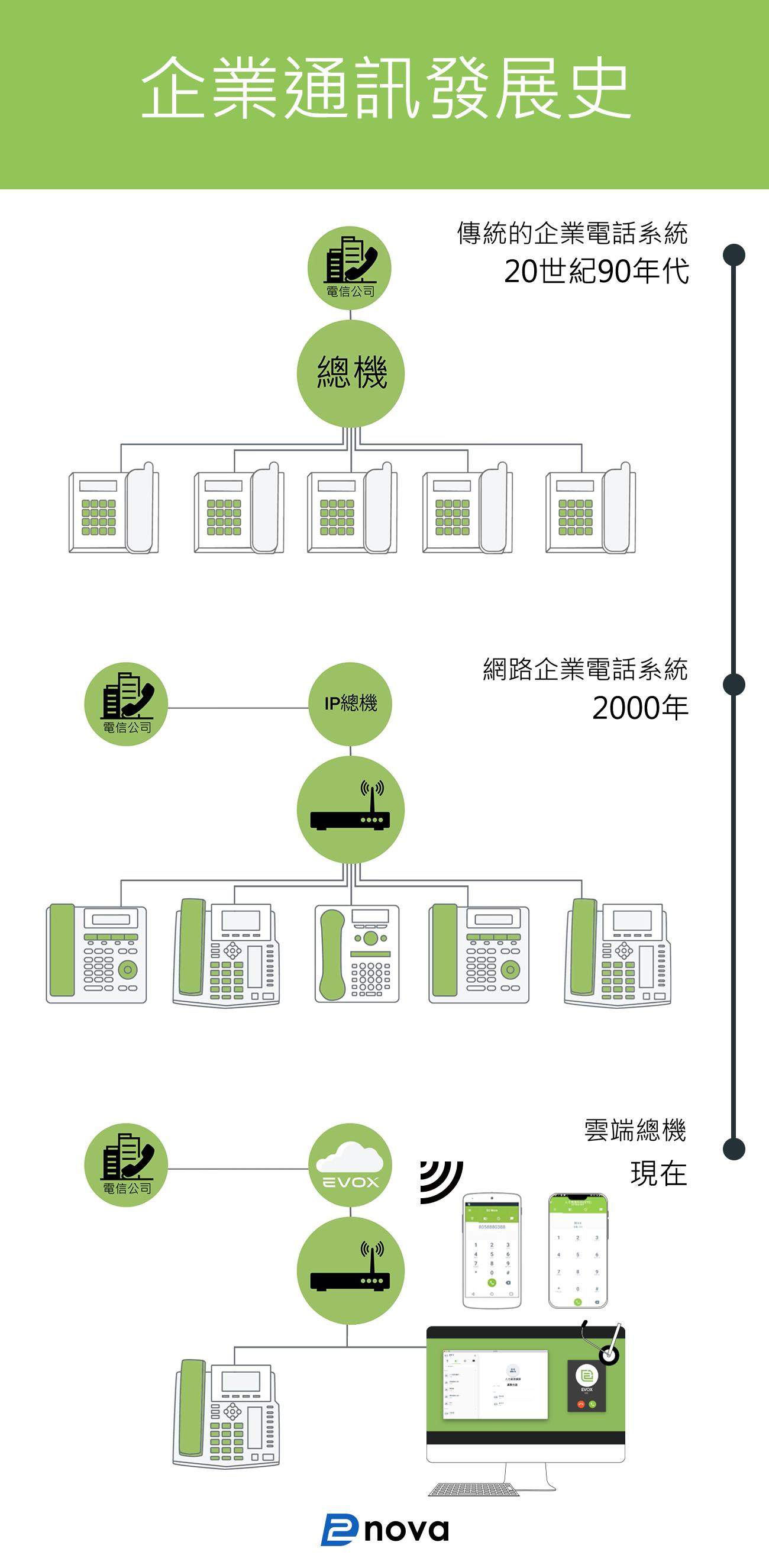 cloudpbx infographic 雲端總機  企業通訊